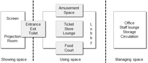 Figure 1 - Spatial composition of a modern movie theatre